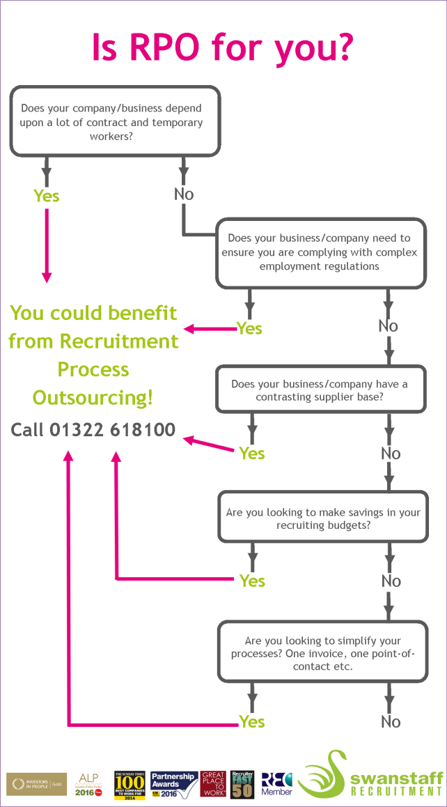Is RPO for you inforgraphic